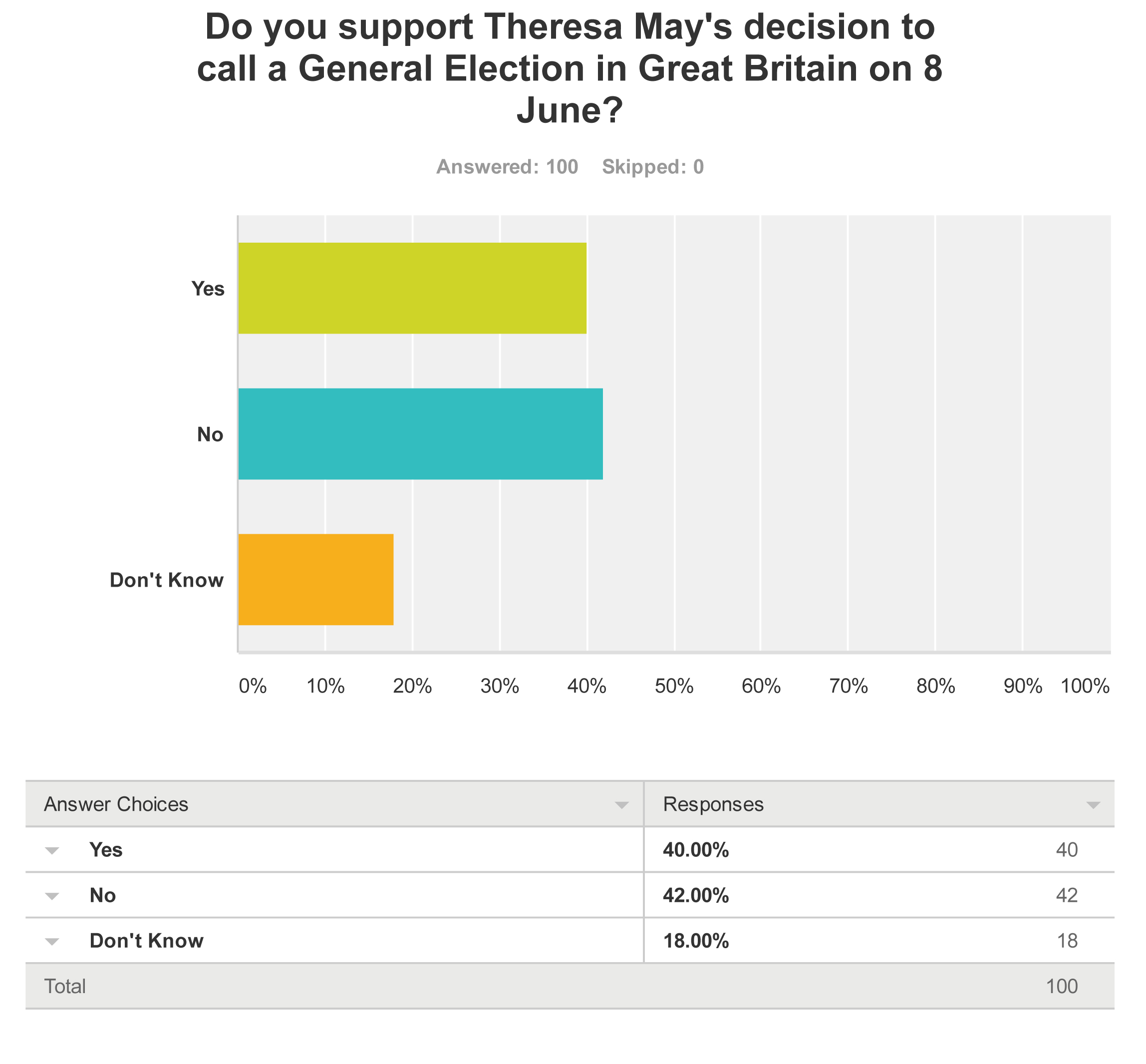 SNAP POLL_ ARCHAEOLOGY AND HERITAGE IN THE UK GENERAL ELECTION-Q1 copy