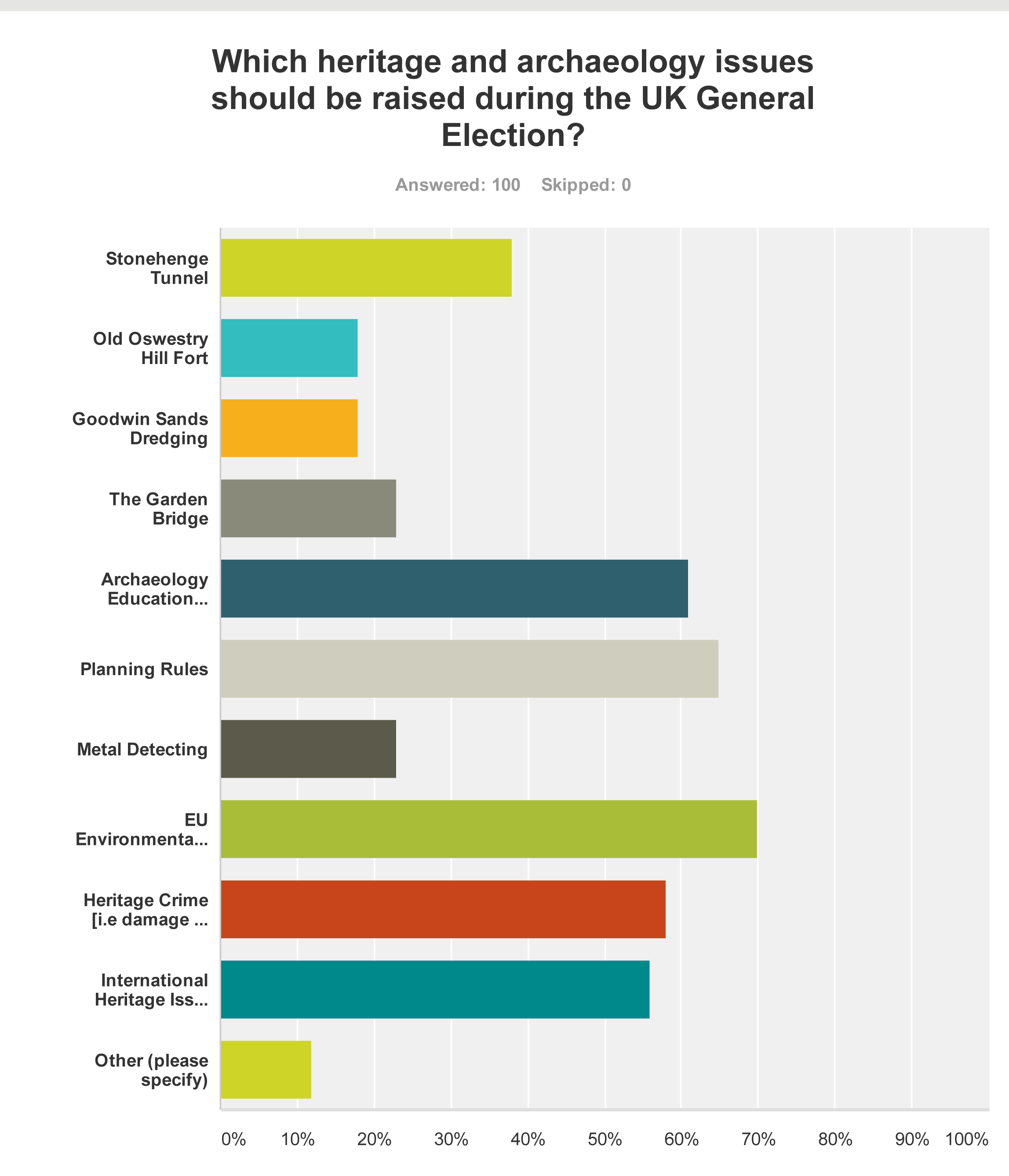 SurveyMonkey Analyze – thePipeLine SNAP POLL_ ARCHAEOLOGY AND HERITAGE IN THE UK GENERAL ELECTION-Q4
