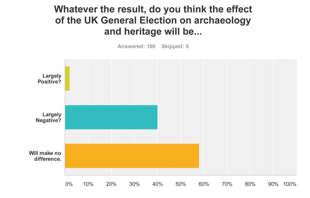 SurveyMonkey Analyze - thePipeLine SNAP POLL_ ARCHAEOLOGY AND HERITAGE IN THE UK GENERAL ELECTION-Q8