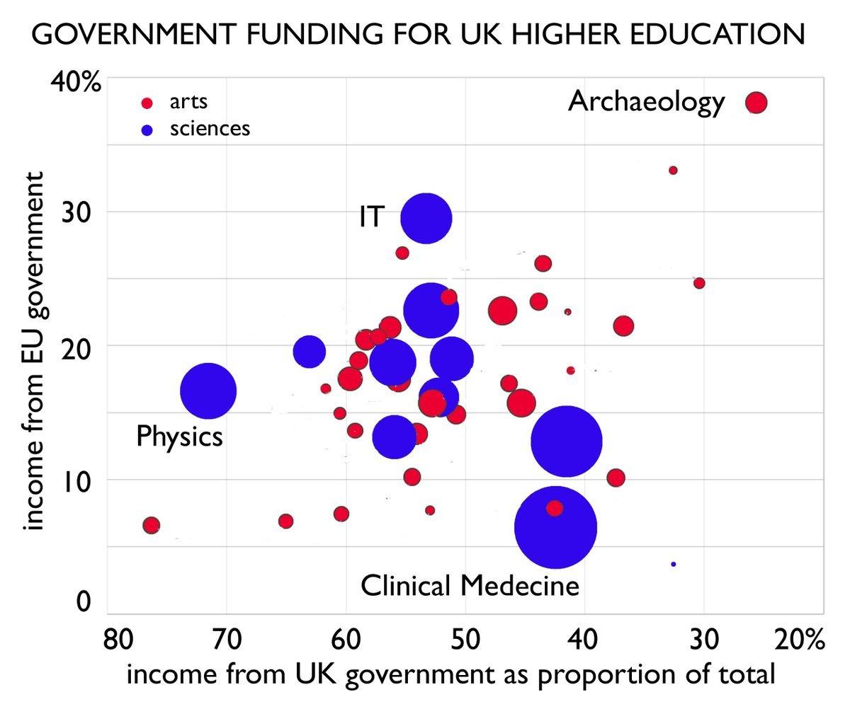 EU v UK Gov Funding Scatter Graph British Academy May 2017